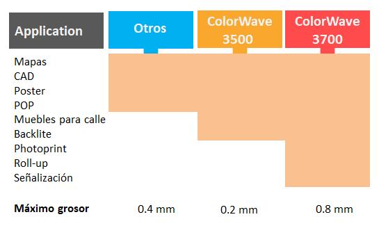 Océ ColorWave Serie 3000