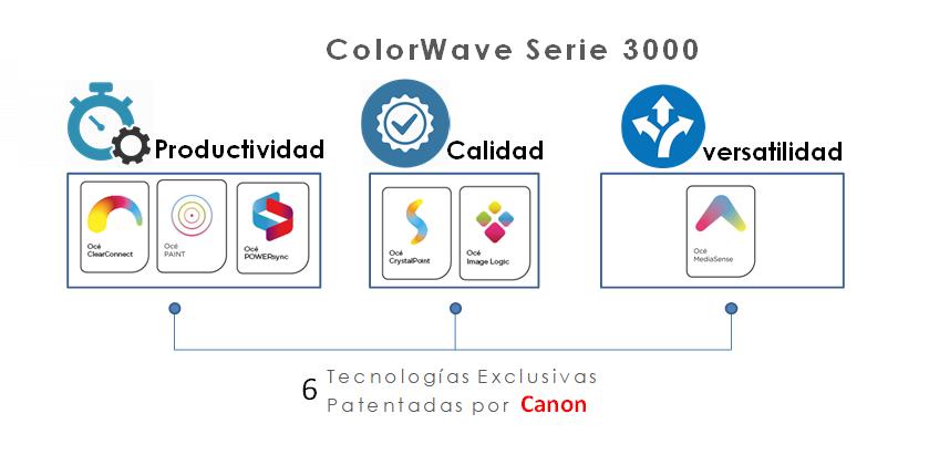 Océ ColorWave Serie 3000 - Tecnologías