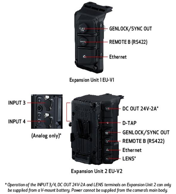 Caracteristicas EOS C300 Mark III