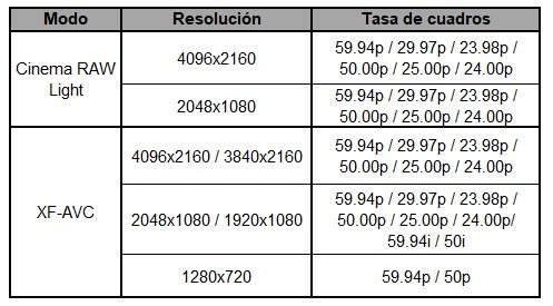 Especificaciones C300 Mark III