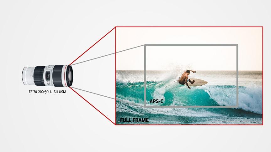 Tipos de óptica - Lentes Canon - Pt_2